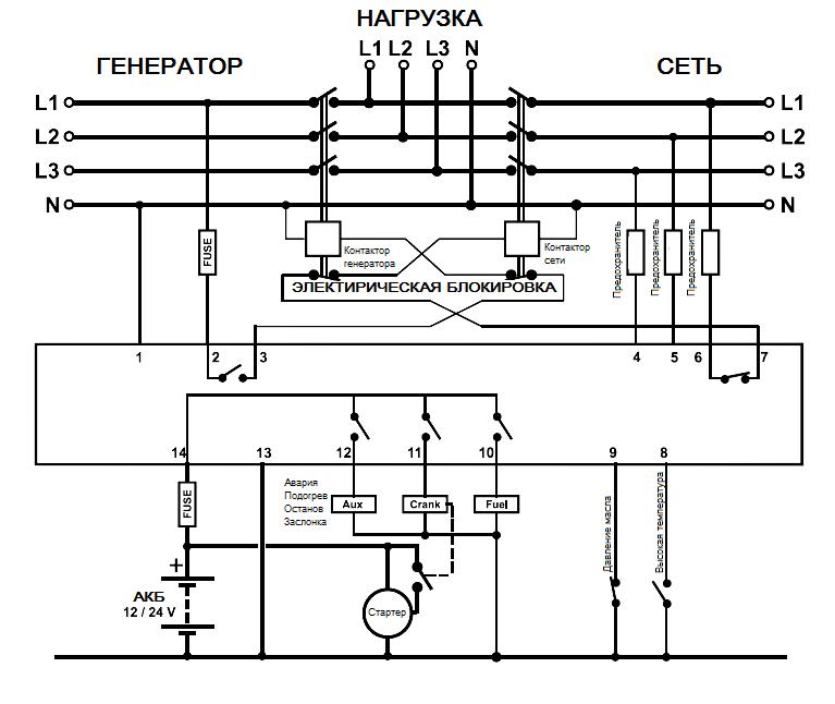 DKG-105 STD Автозапуск генератора